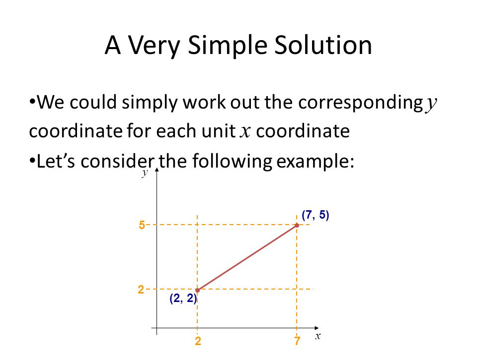A Very Simple Solution We could simply work out the corresponding y coordinate for each unit x coordinate Lets consider the following example: x y (2,