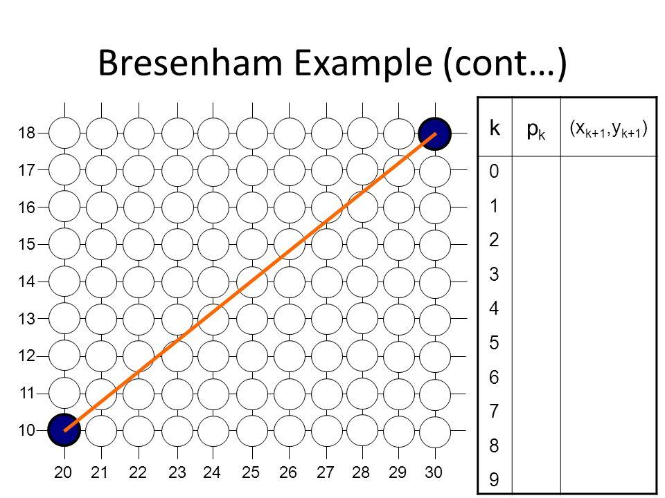 Bresenham Example (cont…) kpkpk (x k+1,y k+1 ) 01234567890123456789