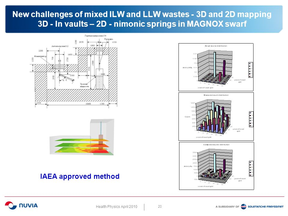 Health Physics April 2010 20 New challenges of mixed ILW and LLW wastes - 3D and 2D mapping 3D - In vaults – 2D - nimonic springs in MAGNOX swarf IAEA