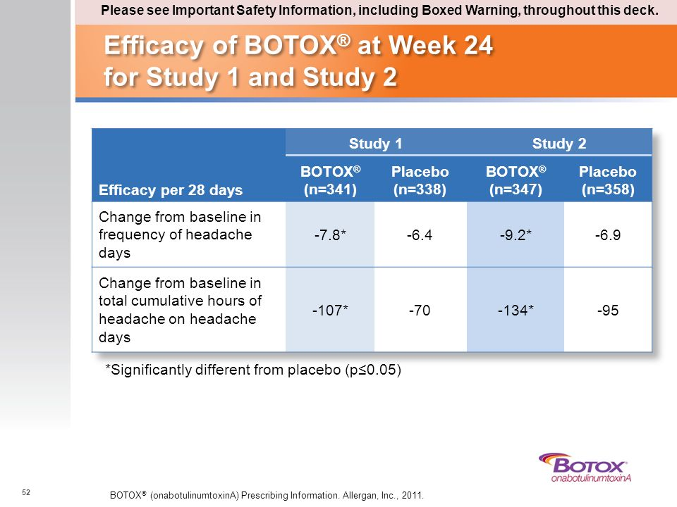 Efficacy of BOTOX ® at Week 24 for Study 1 and Study 2 52 BOTOX ® (onabotulinumtoxinA) Prescribing Information. Allergan, Inc., 2011. *Significantly d