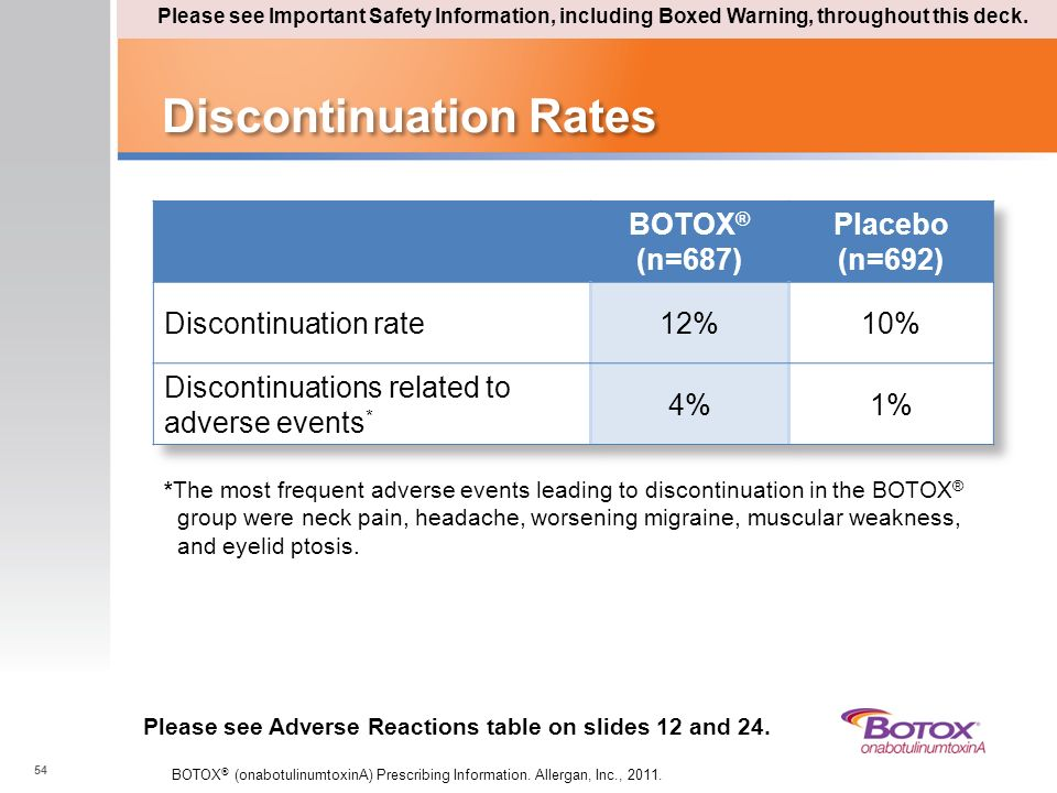 Discontinuation Rates 54 *The most frequent adverse events leading to discontinuation in the BOTOX ® group were neck pain, headache, worsening migrain