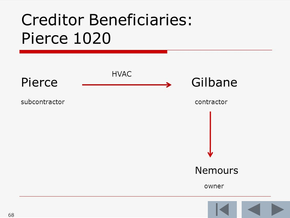 Creditor Beneficiaries: Pierce 1020 Pierce Gilbane subcontractorcontractor Nemours owner 68 HVAC