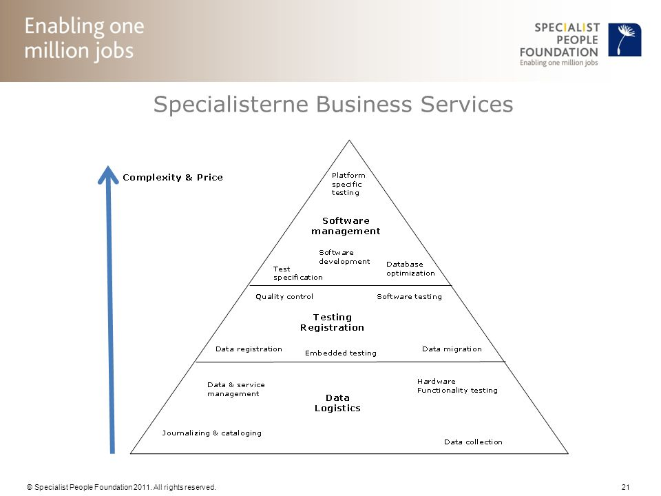 © Specialist People Foundation 2011. All rights reserved. 21 Specialisterne Business Services