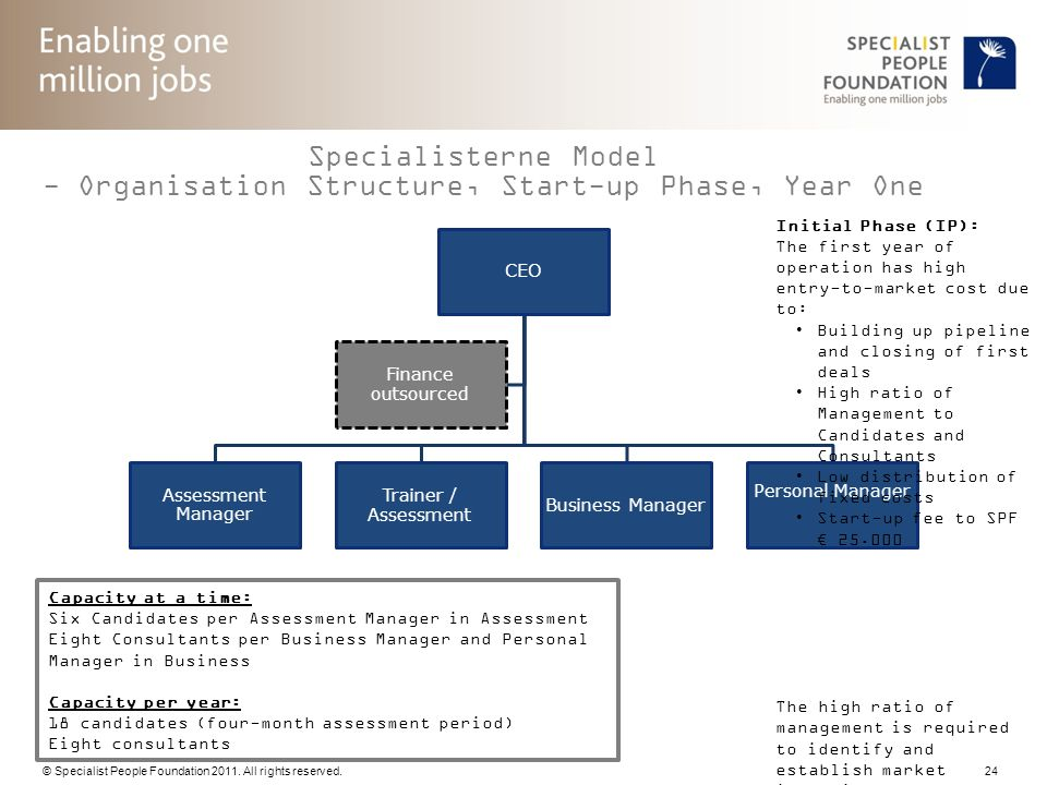 © Specialist People Foundation 2011. All rights reserved. 24 Specialisterne Model - Organisation Structure, Start-up Phase, Year One CEO Assessment Ma