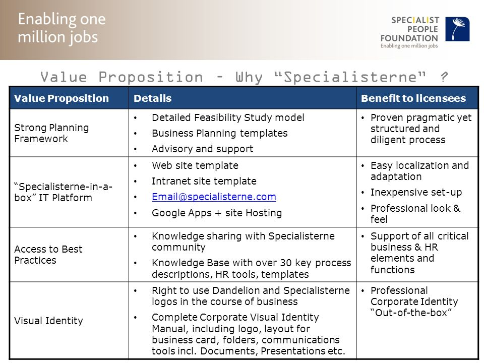 © Specialist People Foundation 2011. All rights reserved. 39 Value Proposition – Why Specialisterne ? 3/3 Value PropositionDetailsBenefit to licensees