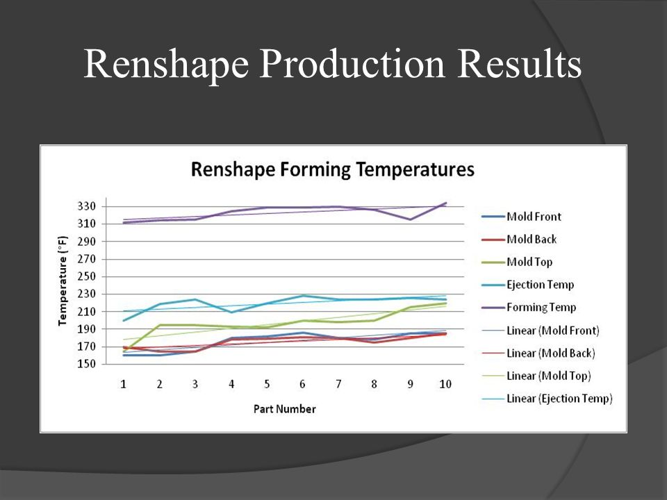 Renshape Production Results