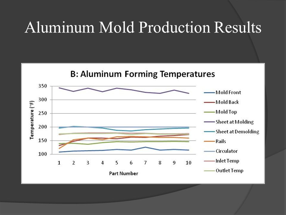 Aluminum Mold Production Results