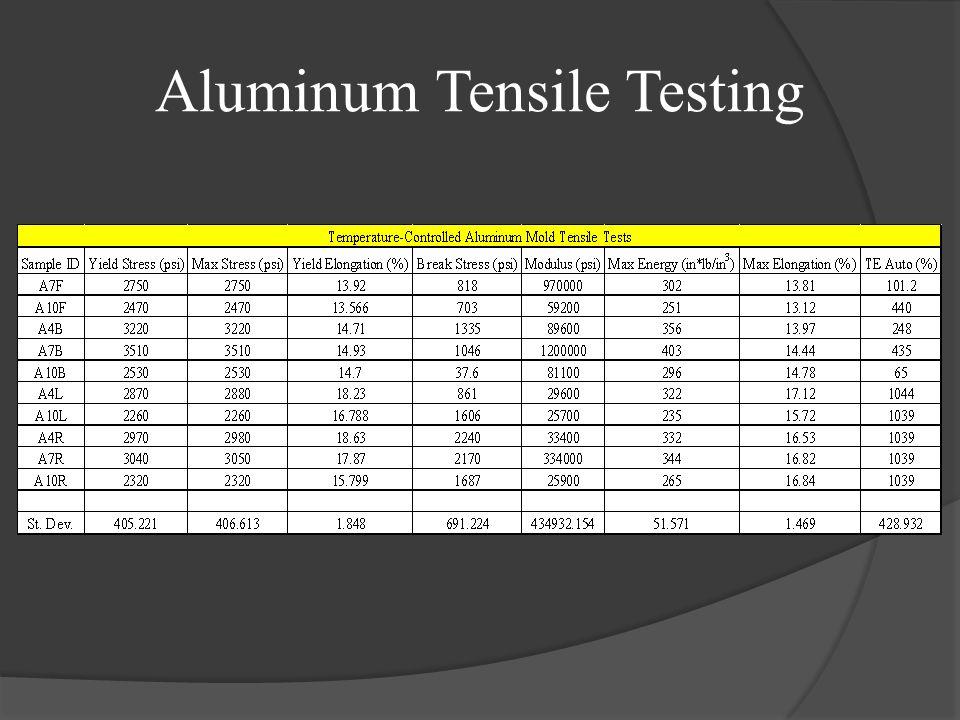 Aluminum Tensile Testing