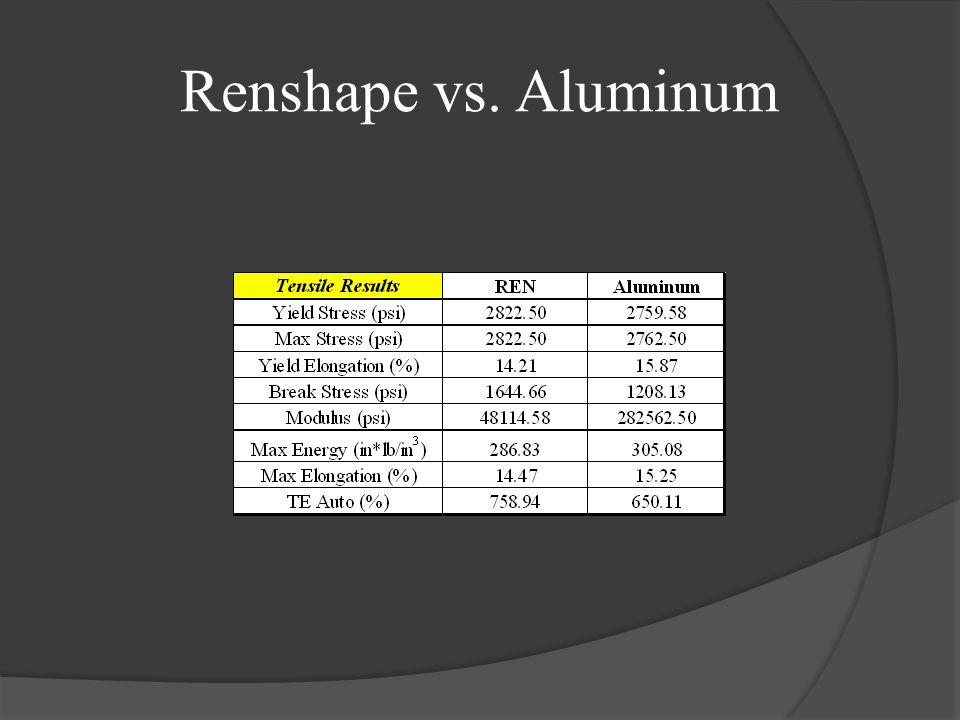 Renshape vs. Aluminum