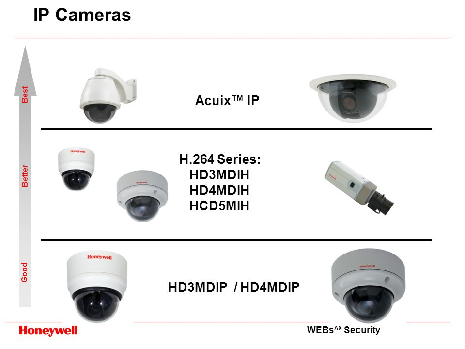 WEBs AX Security IP Cameras HD3MDIP / HD4MDIP Acuix IP H.264 Series: HD3MDIH HD4MDIH HCD5MIH Good Better Best