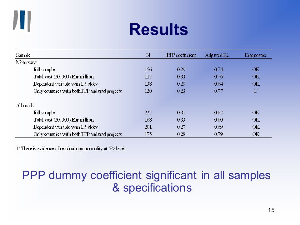 15 Results PPP dummy coefficient significant in all samples & specifications
