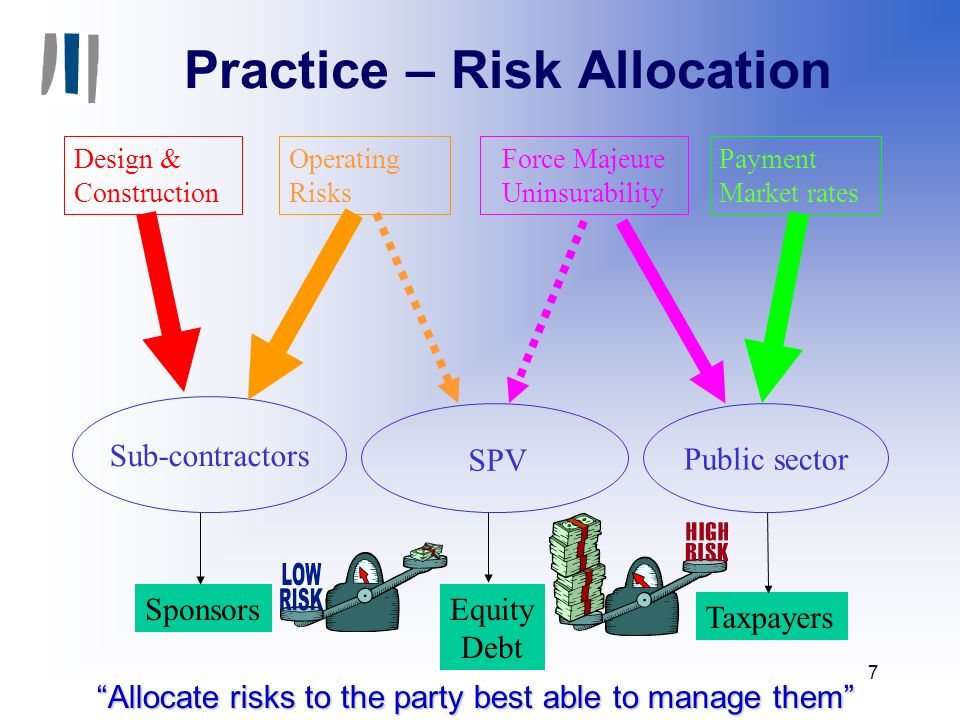 7 Practice – Risk Allocation SponsorsEquity Debt Taxpayers Design & Construction Operating Risks Force Majeure Uninsurability Payment Market rates Sub-contractors SPV Public sector Allocate risks to the party best able to manage them