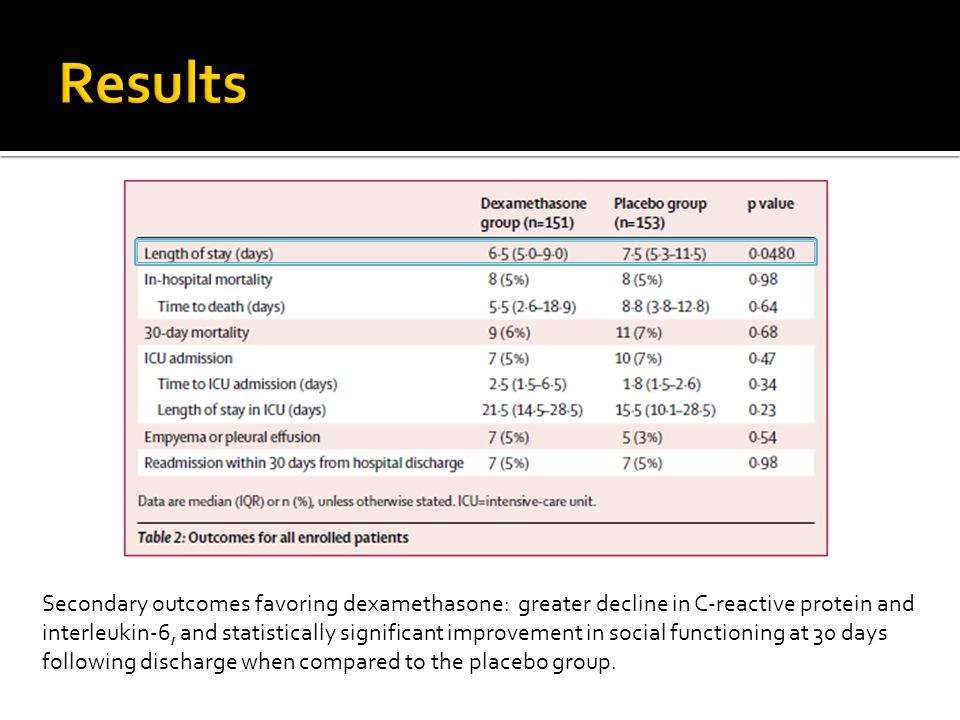 Secondary outcomes favoring dexamethasone: greater decline in C-reactive protein and interleukin-6, and statistically significant improvement in socia