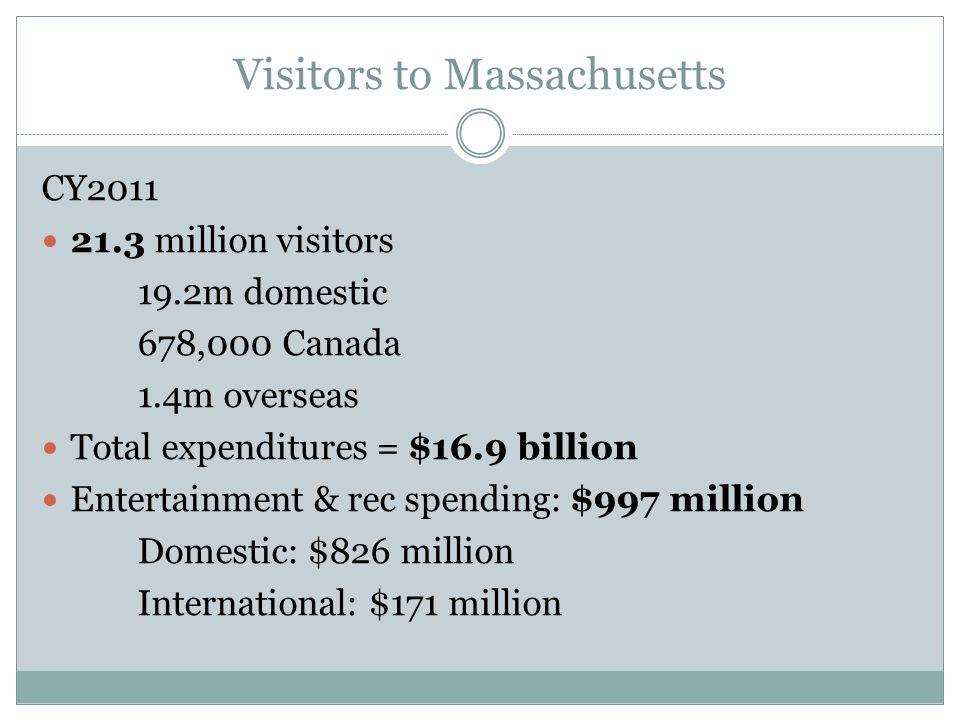 Visitors to Massachusetts CY2011 21.3 million visitors 19.2m domestic 678,000 Canada 1.4m overseas Total expenditures = $16.9 billion Entertainment &