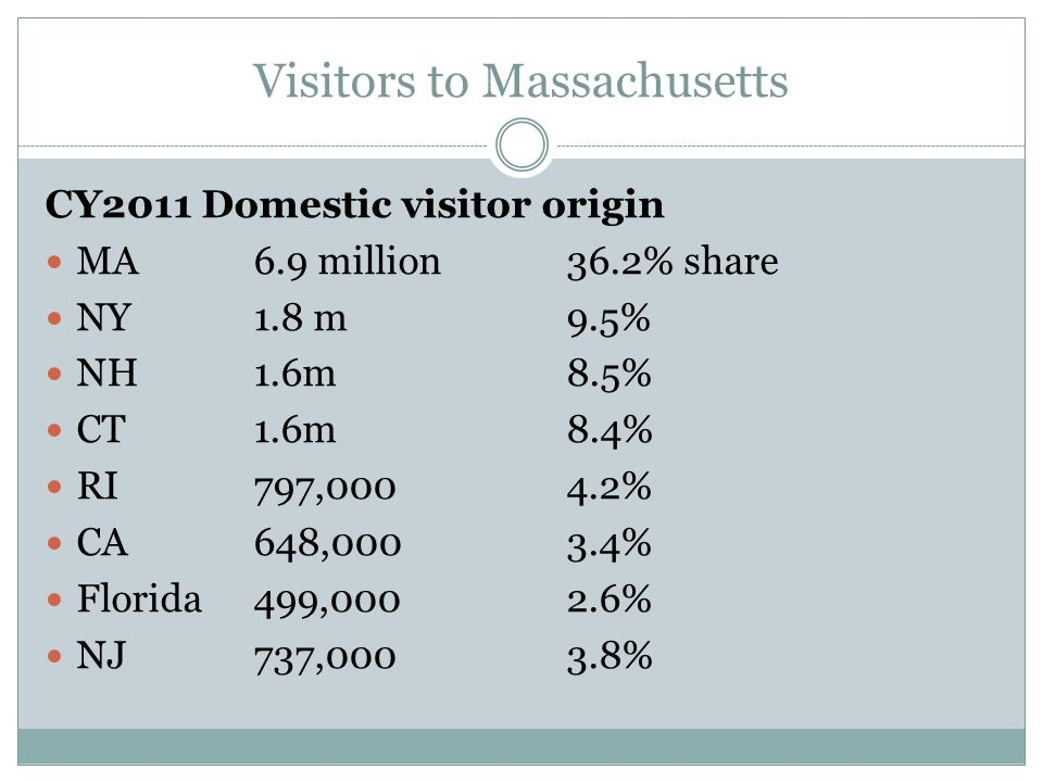 Visitors to Massachusetts CY2011 Domestic visitor origin MA6.9 million36.2% share NY1.8 m9.5% NH1.6m8.5% CT1.6m8.4% RI797,0004.2% CA648,0003.4% Florida499,0002.6% NJ737,0003.8%
