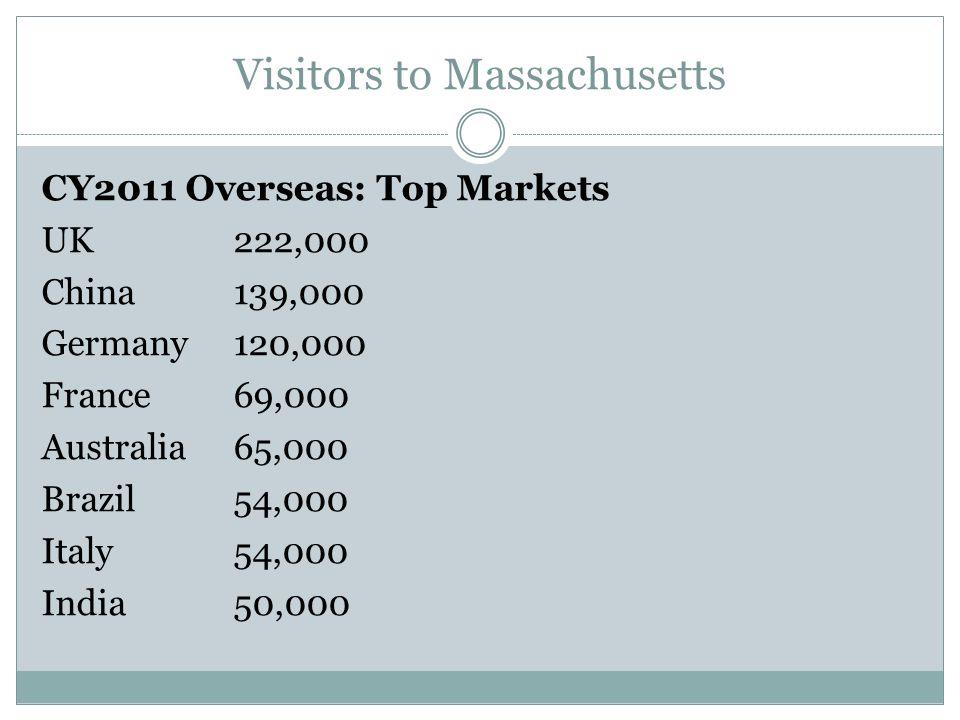 Visitors to Massachusetts CY2011 Overseas: Top Markets UK222,000 China139,000 Germany120,000 France69,000 Australia65,000 Brazil54,000 Italy54,000 India50,000
