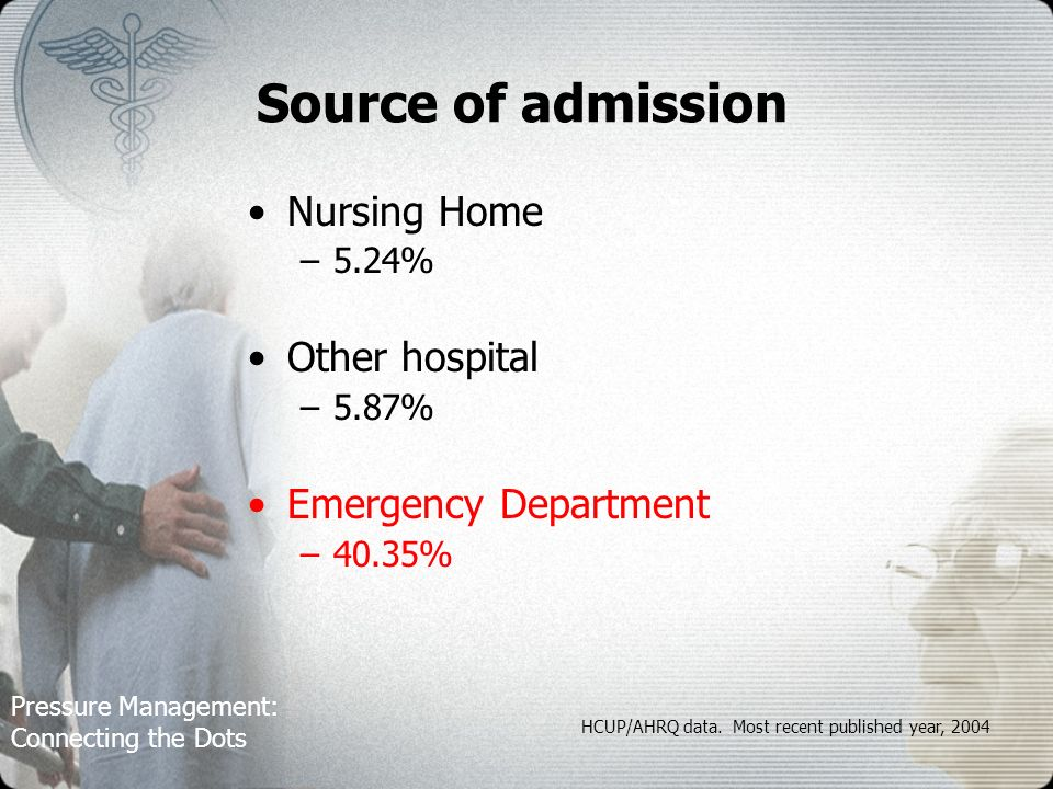 Pressure Management: Connecting the Dots Source of admission Nursing Home –5.24% Other hospital –5.87% Emergency Department –40.35% HCUP/AHRQ data.