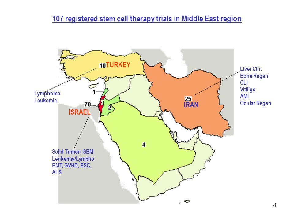 4 107 registered stem cell therapy trials in Middle East region ISRAEL IRAN TURKEY Liver Cirr.