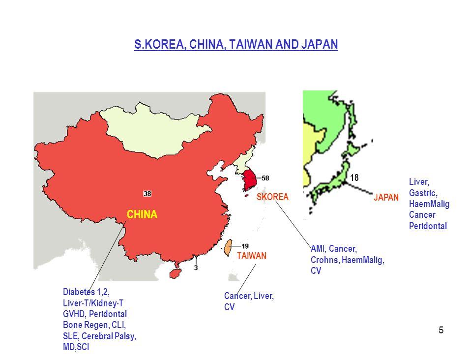 5 S.KOREA, CHINA, TAIWAN AND JAPAN CHINA SKOREA JAPAN 18 TAIWAN Diabetes 1,2, Liver-T/Kidney-T GVHD, Peridontal Bone Regen, CLI, SLE, Cerebral Palsy, MD,SCI Cancer, Liver, CV AMI, Cancer, Crohns, HaemMalig, CV Liver, Gastric, HaemMalig Cancer Peridontal
