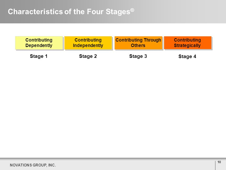 10 NOVATIONS GROUP, INC. Characteristics of the Four Stages ® Stage 1 Contributing Dependently Contributing Independently Contributing Through Others