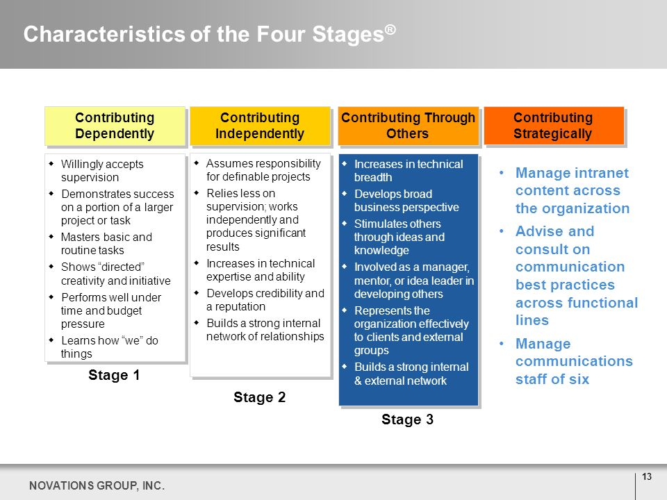 13 NOVATIONS GROUP, INC. Characteristics of the Four Stages ® Stage 1 Willingly accepts supervision Demonstrates success on a portion of a larger proj