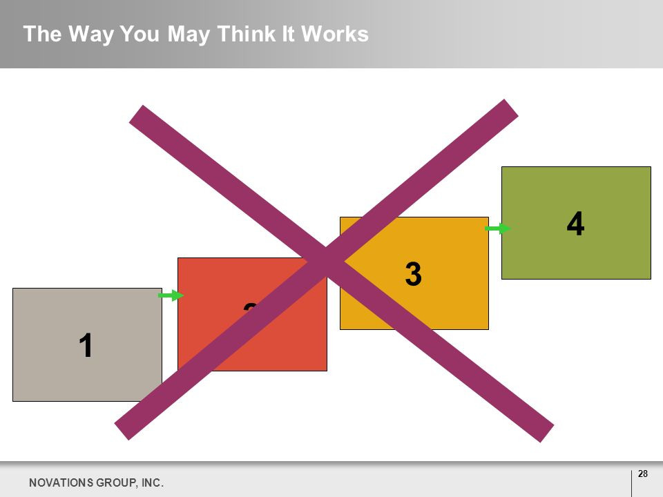 28 NOVATIONS GROUP, INC. 1432 The Way You May Think It Works