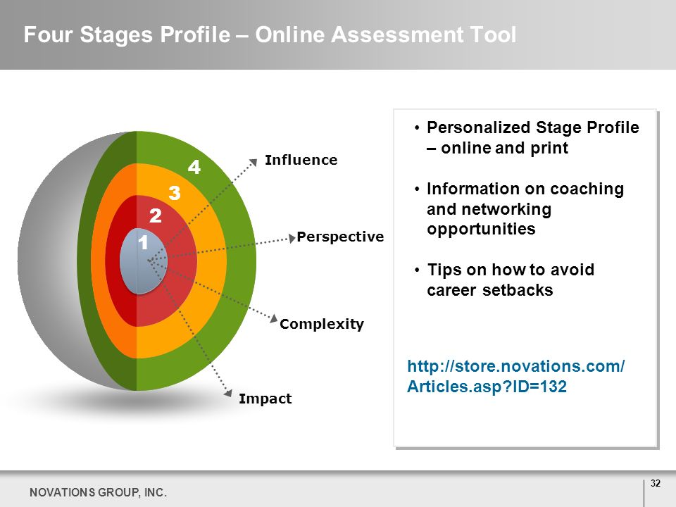32 NOVATIONS GROUP, INC. Influence Perspective Impact Complexity 1 2 3 4 Four Stages Profile – Online Assessment Tool Personalized Stage Profile – onl