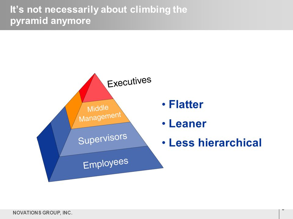 8 NOVATIONS GROUP, INC. Its not necessarily about climbing the pyramid anymore Flatter Leaner Less hierarchical