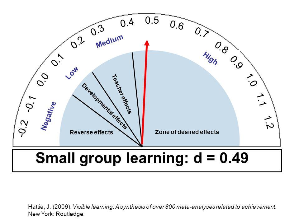 -0.2 -0.1 0.0 0.1 0.2 0.3 0.4 0.5 0.6 0.7 0.8 0.9 1.0 1.1 1.2 Reverse effects Developmental effects Teacher effects Zone of desired effects Hattie, J.