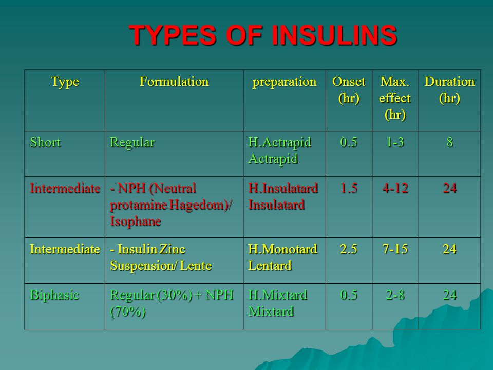 TYPES OF INSULINS TypeFormulationpreparation Onset (hr) Max. effect (hr) Duration (hr) ShortRegular H.Actrapid Actrapid 0.51-38 Intermediate - NPH (Ne