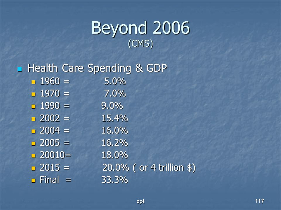 cpt117 Beyond 2006 (CMS) Health Care Spending & GDP Health Care Spending & GDP 1960 = 5.0% 1960 = 5.0% 1970 = 7.0% 1970 = 7.0% 1990 = 9.0% 1990 = 9.0%
