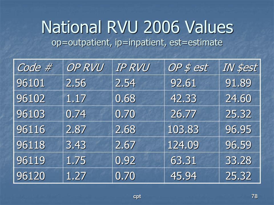 cpt78 National RVU 2006 Values op=outpatient, ip=inpatient, est=estimate Code # OP RVU IP RVU OP $ est IN $est 961012.562.54 92.61 92.61 91.89 91.89 9
