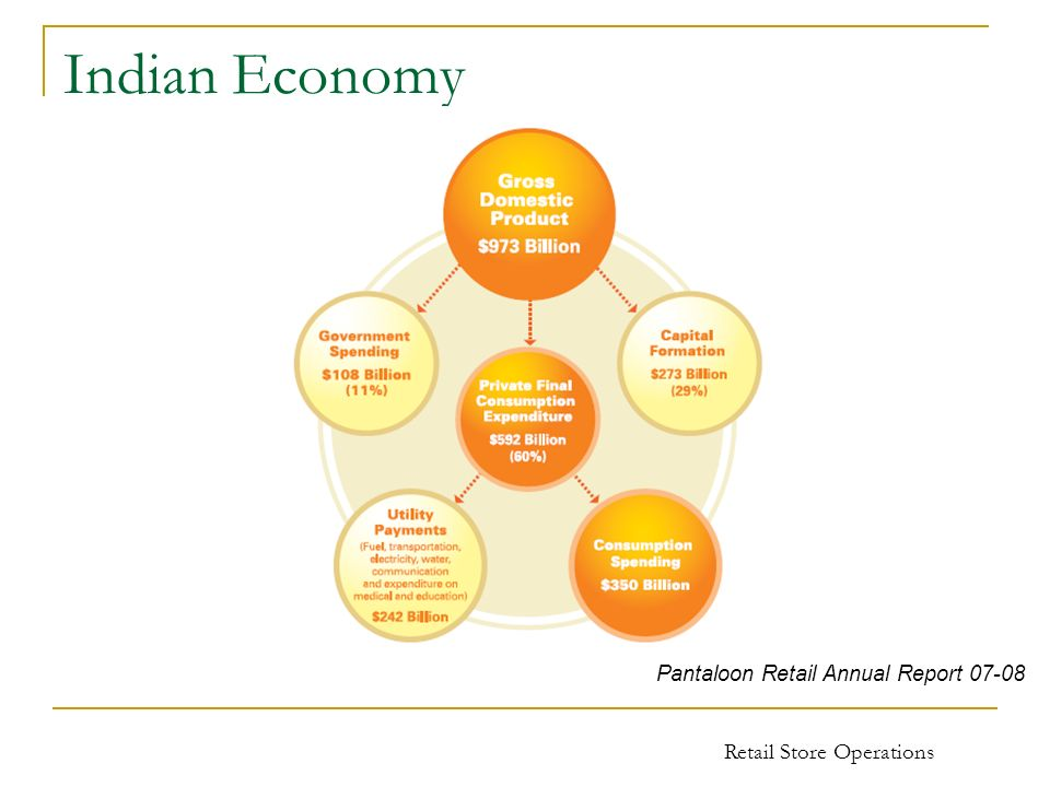 Retail Store Operations Indian Economy Pantaloon Retail Annual Report 07-08
