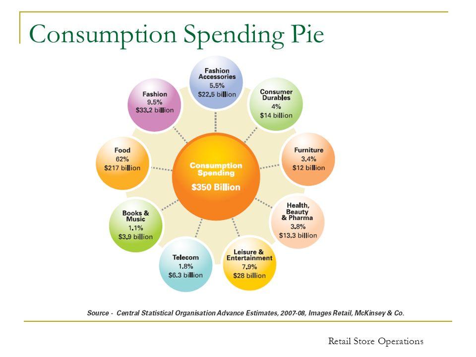 Retail Store Operations Consumption Spending Pie