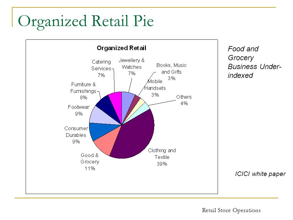 Retail Store Operations Organized Retail Pie ICICI white paper Food and Grocery Business Under- indexed