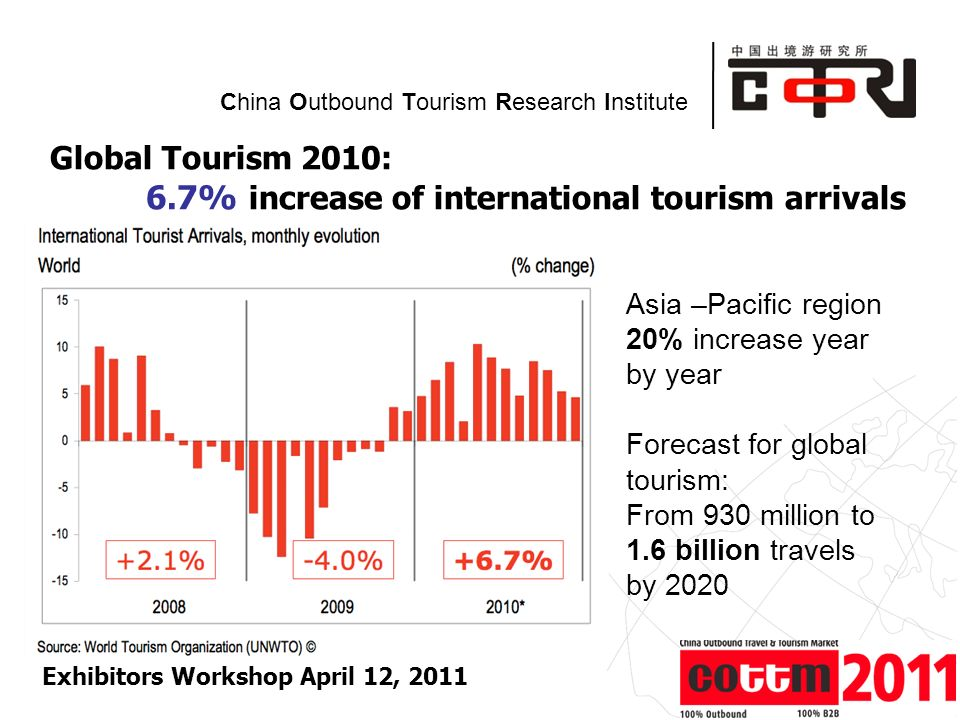 Powered by China Outbound Tourism Research Institute Global Tourism 2010: 6.7% increase of international tourism arrivals Exhibitors Workshop April 12, 2011 Asia –Pacific region 20% increase year by year Forecast for global tourism: From 930 million to 1.6 billion travels by 2020