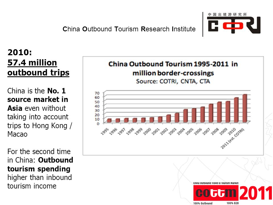 Powered by China Outbound Tourism Research Institute 2010: 57.4 million outbound trips China is the No.