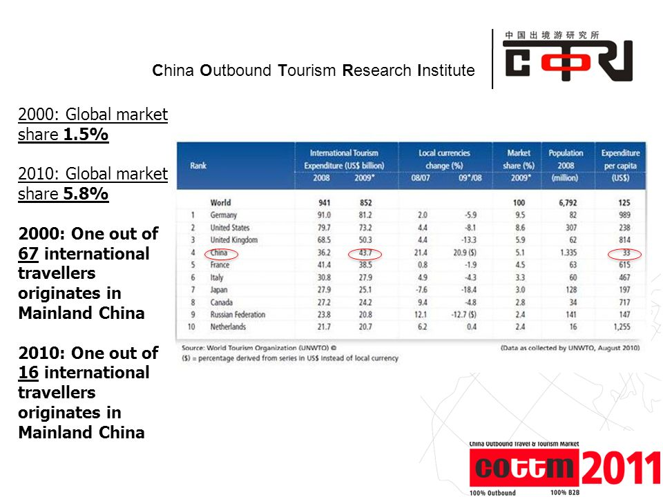Powered by China Outbound Tourism Research Institute 2000: Global market share 1.5% 2010: Global market share 5.8% 2000: One out of 67 international travellers originates in Mainland China 2010: One out of 16 international travellers originates in Mainland China