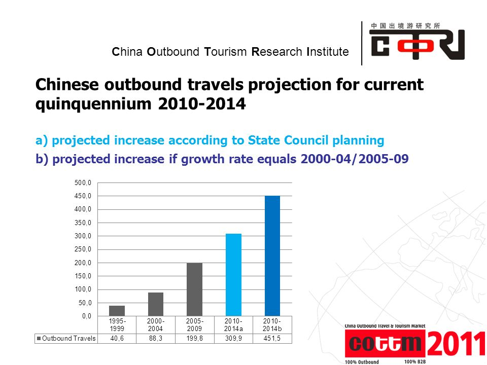 Powered by China Outbound Tourism Research Institute Chinese outbound travels projection for current quinquennium 2010-2014 a) projected increase according to State Council planning b) projected increase if growth rate equals 2000-04/2005-09