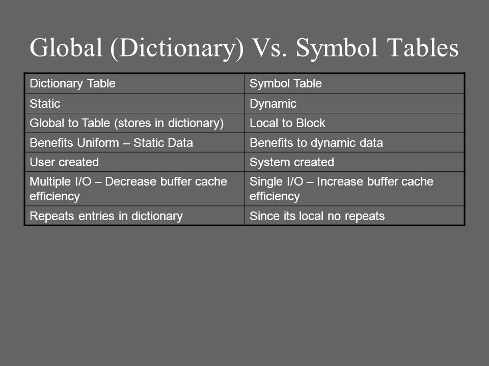 Global (Dictionary) Vs. Symbol Tables Dictionary TableSymbol Table StaticDynamic Global to Table (stores in dictionary)Local to Block Benefits Uniform