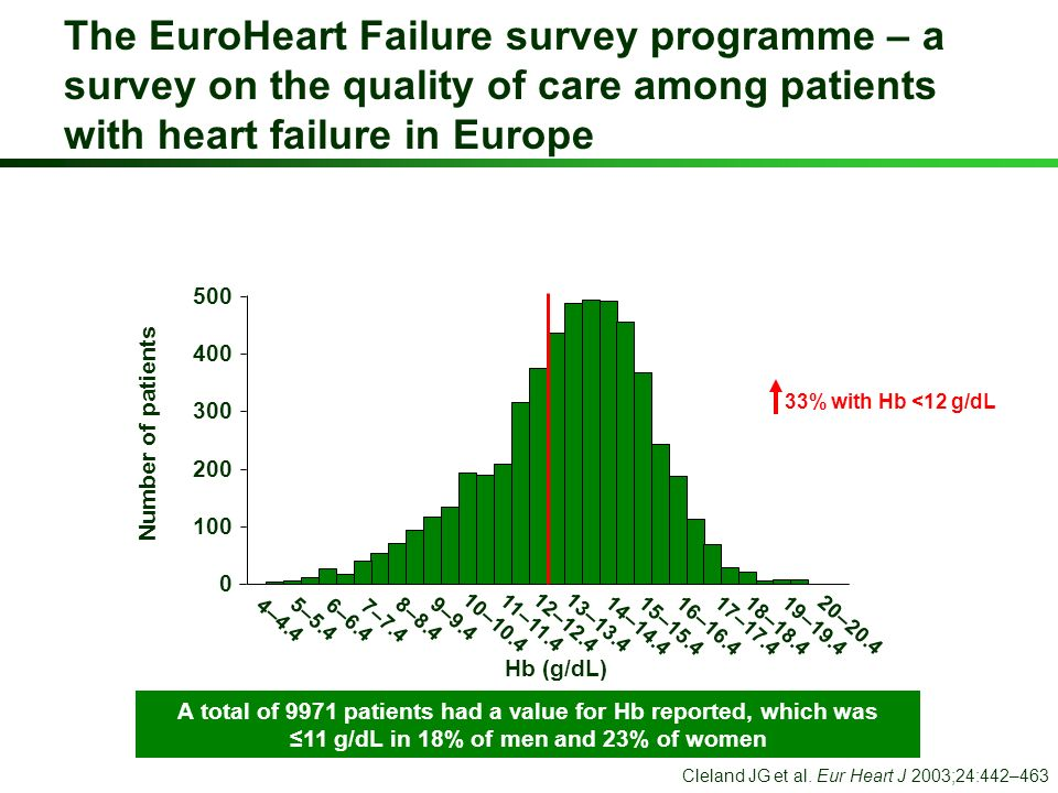 A total of 9971 patients had a value for Hb reported, which was 11 g/dL in 18% of men and 23% of women Cleland JG et al. Eur Heart J 2003;24:442–463 N
