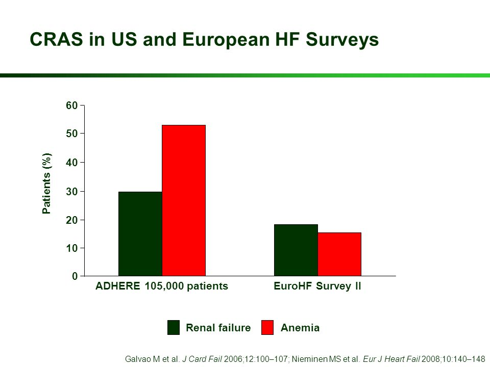 CRAS in US and European HF Surveys Galvao M et al. J Card Fail 2006;12:100–107; Nieminen MS et al. Eur J Heart Fail 2008;10:140–148 60 50 40 30 20 10