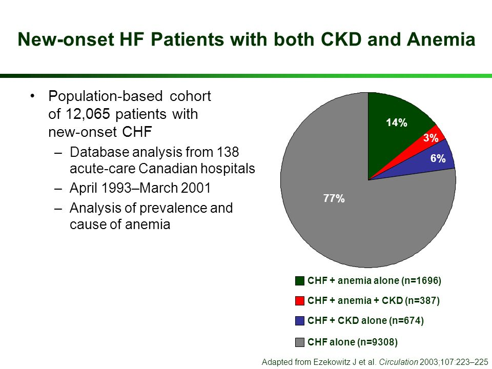 New-onset HF Patients with both CKD and Anemia Population-based cohort of 12,065 patients with new-onset CHF –Database analysis from 138 acute-care Ca