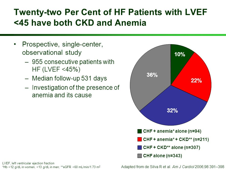 Twenty-two Per Cent of HF Patients with LVEF <45 have both CKD and Anemia Prospective, single-center, observational study –955 consecutive patients wi