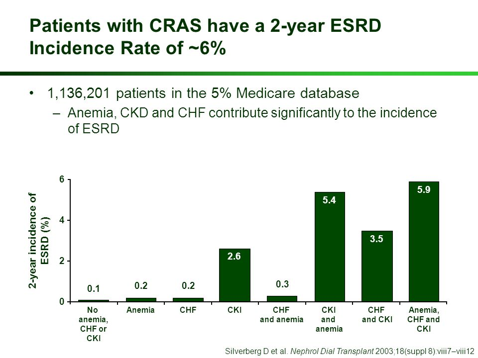 2.6 CKI Patients with CRAS have a 2-year ESRD Incidence Rate of ~6% 1,136,201 patients in the 5% Medicare database –Anemia, CKD and CHF contribute sig