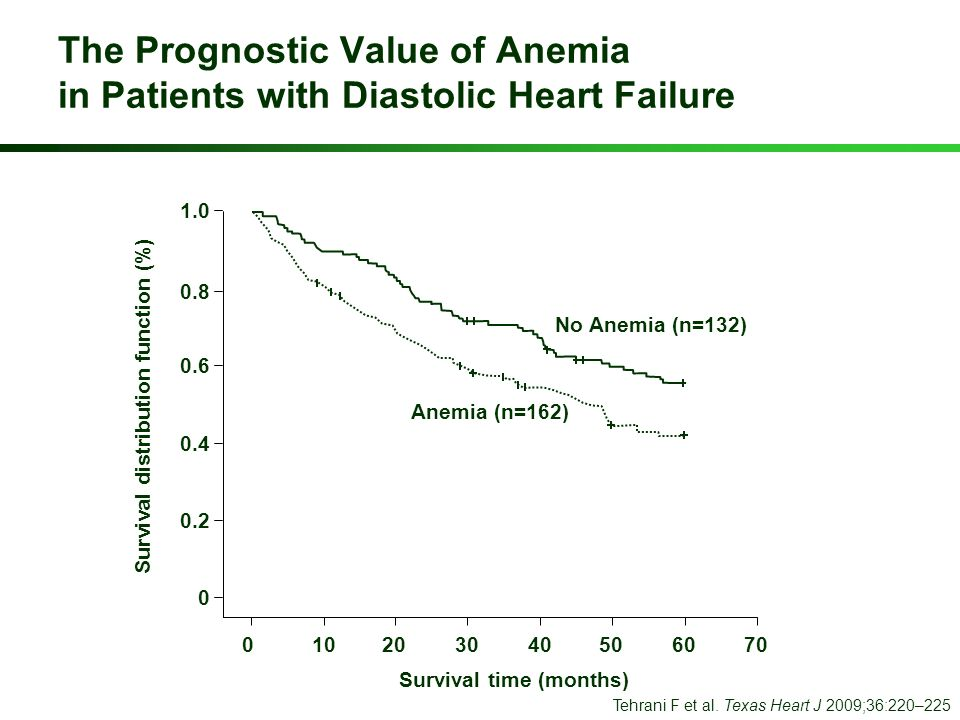 The Prognostic Value of Anemia in Patients with Diastolic Heart Failure Tehrani F et al. Texas Heart J 2009;36:220–225 0 0 Survival distribution funct