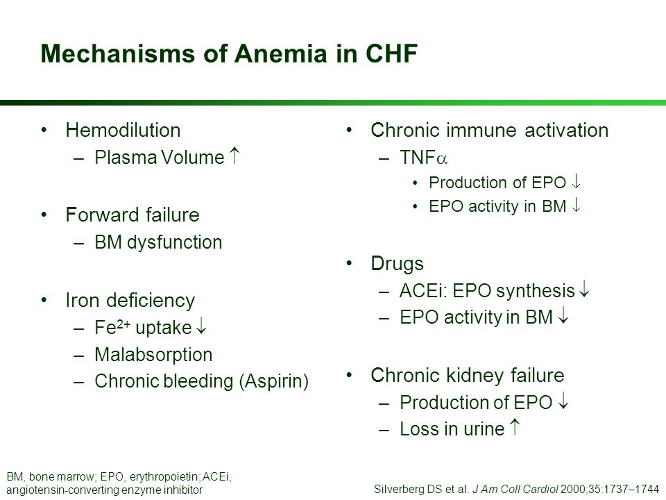 Mechanisms of Anemia in CHF Hemodilution –Plasma Volume Forward failure –BM dysfunction Iron deficiency –Fe 2+ uptake –Malabsorption –Chronic bleeding
