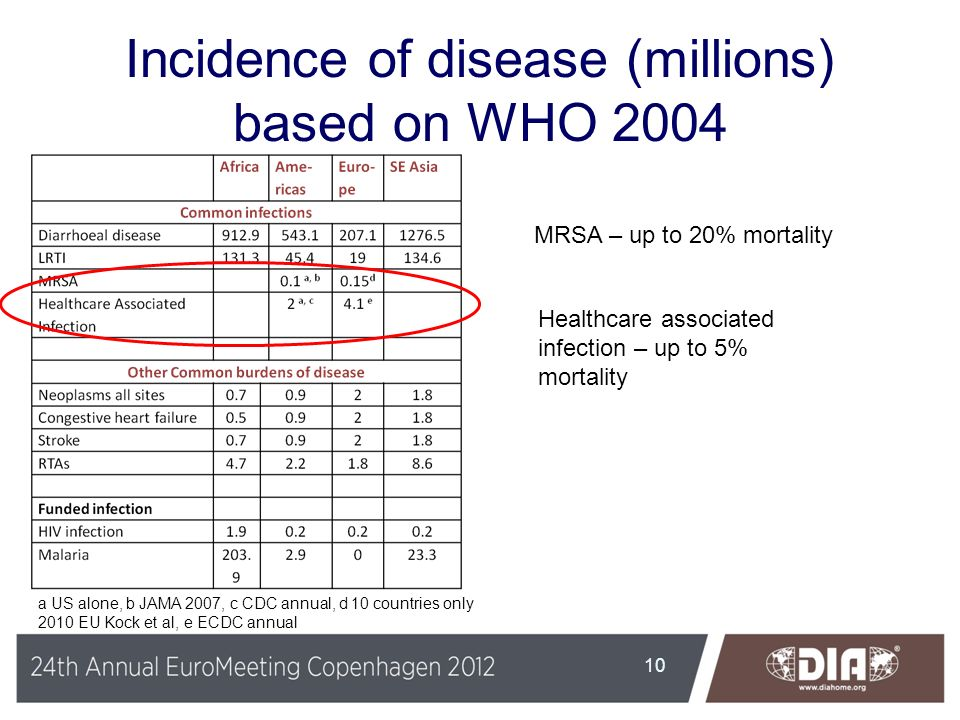 Incidence of disease (millions) based on WHO 2004 10 a US alone, b JAMA 2007, c CDC annual, d 10 countries only 2010 EU Kock et al, e ECDC annual MRSA