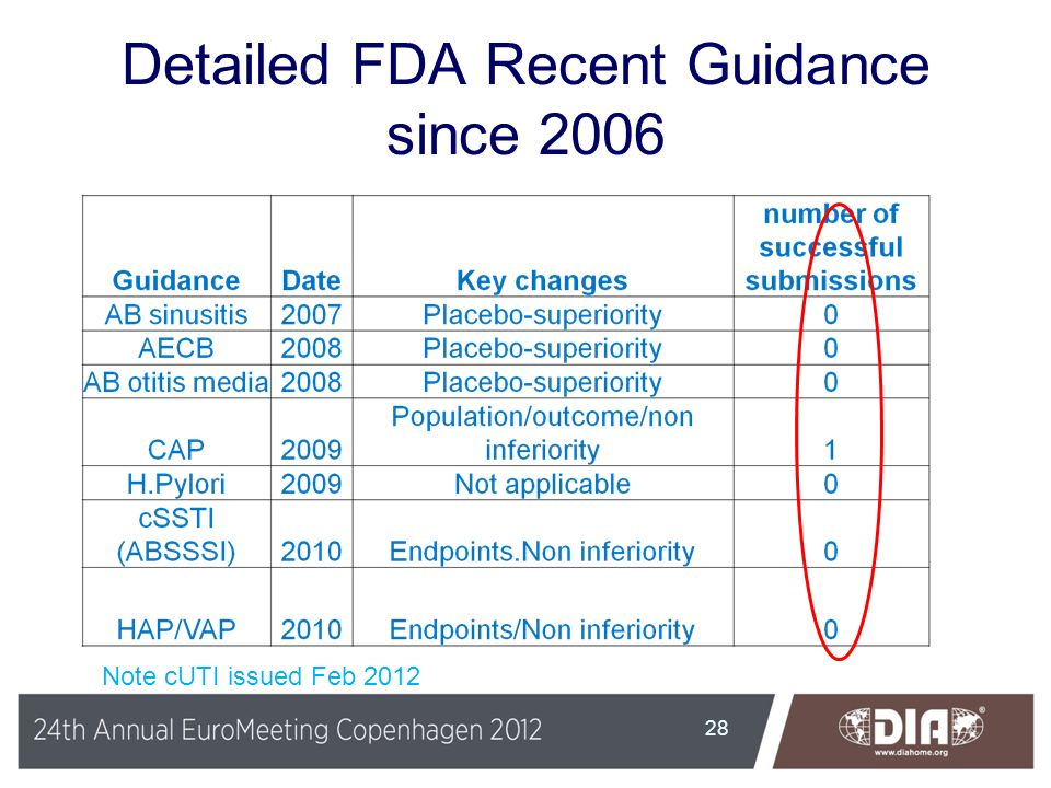 Detailed FDA Recent Guidance since 2006 28 Note cUTI issued Feb 2012