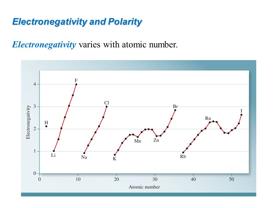 Electronegativity and Polarity Electronegativity varies with atomic number.